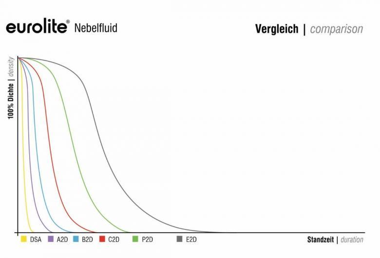 EUROLITE Savuneste-B-Light 5L medium sakeaa ja nopeasti haihtuvaa savua. Savuneste sopii kaikkiin myymiimme savukoneisiin. Vesipohjainen ja allergiatestattu. Valmistettu Saksassa.