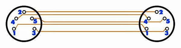 OMNITRONIC Extension Cable DV-100 5-pole DIN 10m, 5-napainen DIN jatkokaapeli