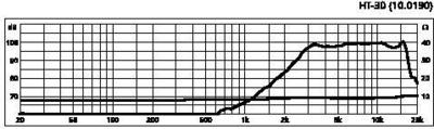 IMG STAGE LINE HT-30 Mini torvi-tweeter 50W RMS 8¥Ø, fx-20000Hz 98dB/W/m, 60¡Æ/60¡Æ
