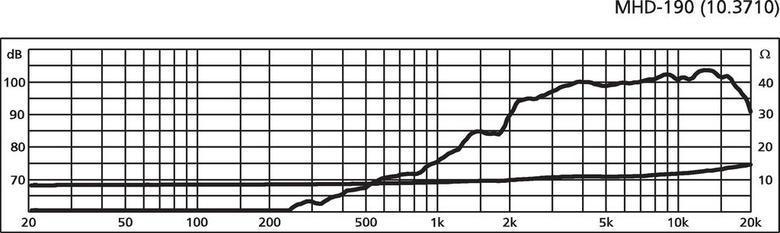 MONACOR MHD-190 Torvi-tweeter 25W RMS 8Ω, fx-20000Hz 100dB/W/m, 40°/90°
