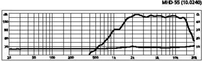 MONACOR MHD-55 Torvi tweeter, tehonkesto 55W Max, impedanssi 8ohm, mitat 269x 101 sekä paino n. 1kg.