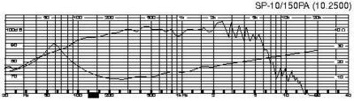 MONACOR SP-10/150PA  10
