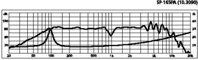 MONACOR SP-165PA 6,5