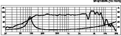 MONACOR SP-6/100PA 6,5