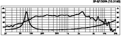 MONACOR SP-6/150PA 6,5