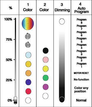 FUTURELIGHT PCC-500F huikea tehokas 575 W värinvaihtaja DMX ohjattava 4-kanavaa. Kaksi värikiekkoa 12-väriä. Kahdeksan sisäänrakennettua ohjelmaa voidaan ohjata DMX ohjaimella.PRO-Colour-Changer 575W. Mitat 325 x 435 x 350 mm sekä paino 9kg.