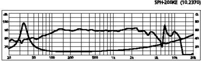MONACOR SPH-200KE Top HiFi bass-midrange speaker, 120 W MAX, 8 Ù