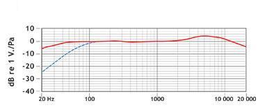 RODE SVM Elektreetti stereomikrofoni, Superkardioidi, toimii 9V paristolla, sisältää. Kamerapidikkeen,3.5mm kaapelin, 3/8