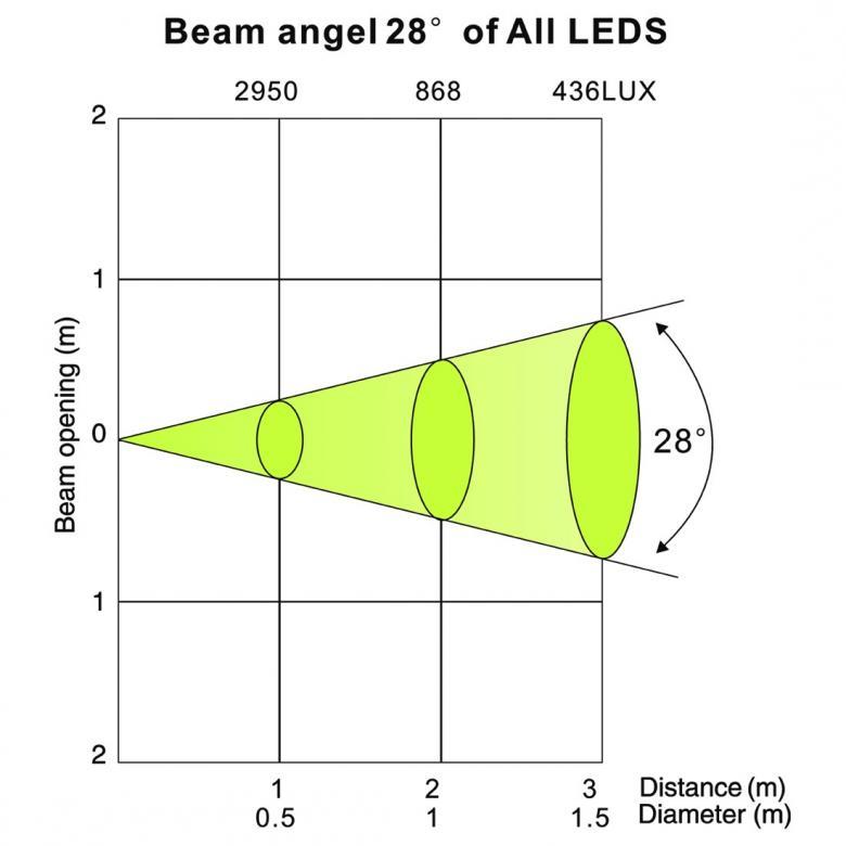 POISTO Elation Design LED 36 Brick 12x 3W RGB ledit, 14 asteen aukeamiskulma. Todella tehokas pienikokoinen LEDI parru! Erittäin tarkka suuntakuvio sekä kompakti muotoilu. Mitat 415 x 228 x 80mm sekä paino 4.3kg. Mahdollisuus yksittäisen pikselin ohjaukseen, lattia tai teline kiinnitys, 100000h ledien käyttöikä, lineaarinen värien miksaus, DMX ohjaus valittavissa useita eri toimintoja DMX modeja 3, 4, 6, 12 & 15 kanavaa.